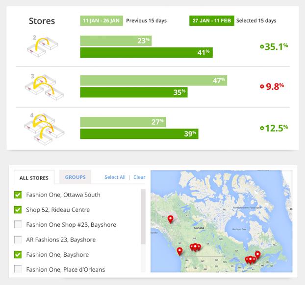 Padrões de compras em várias lojas